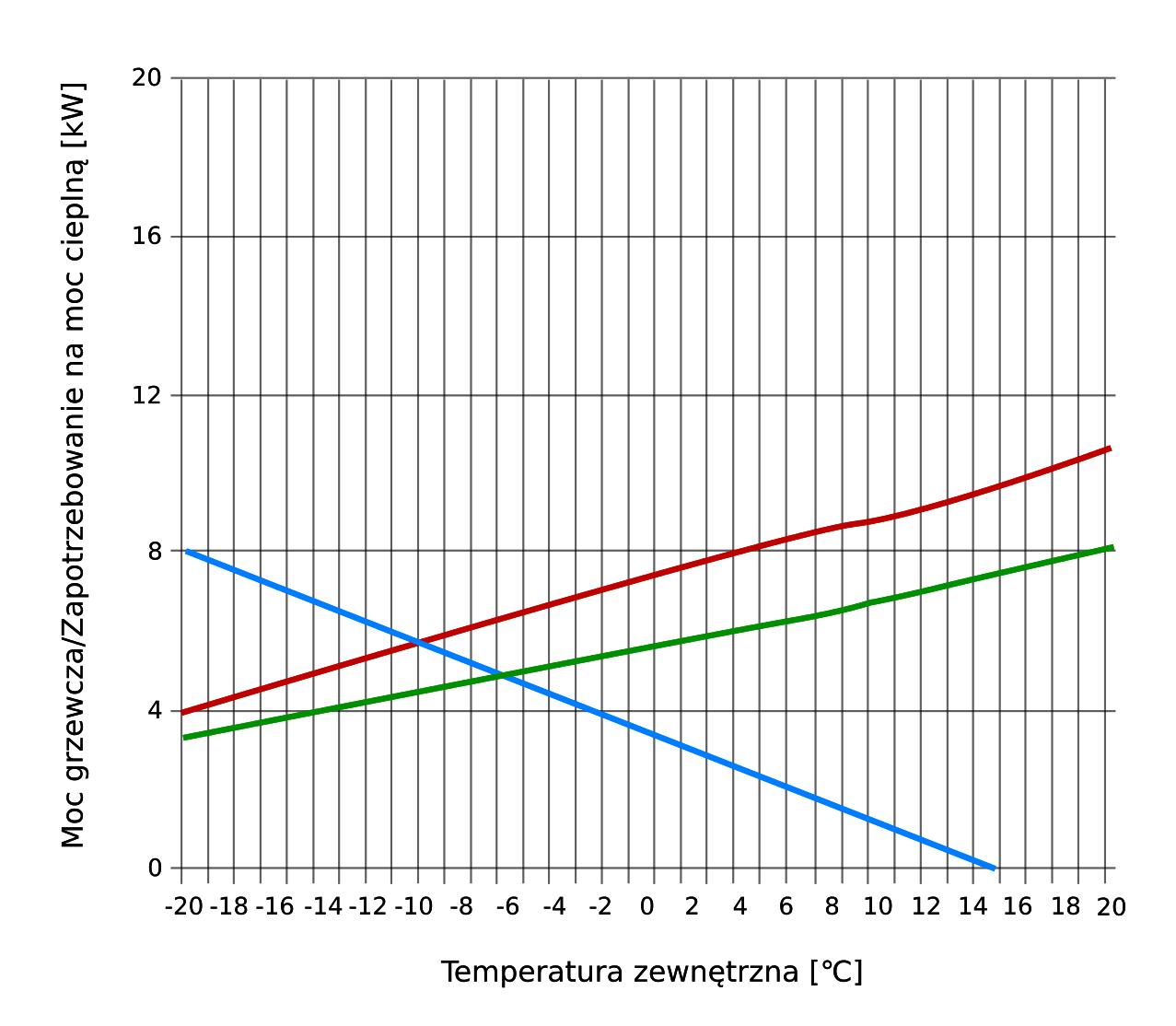 Dobór pompy ciepła  - wykres powietrzny 1