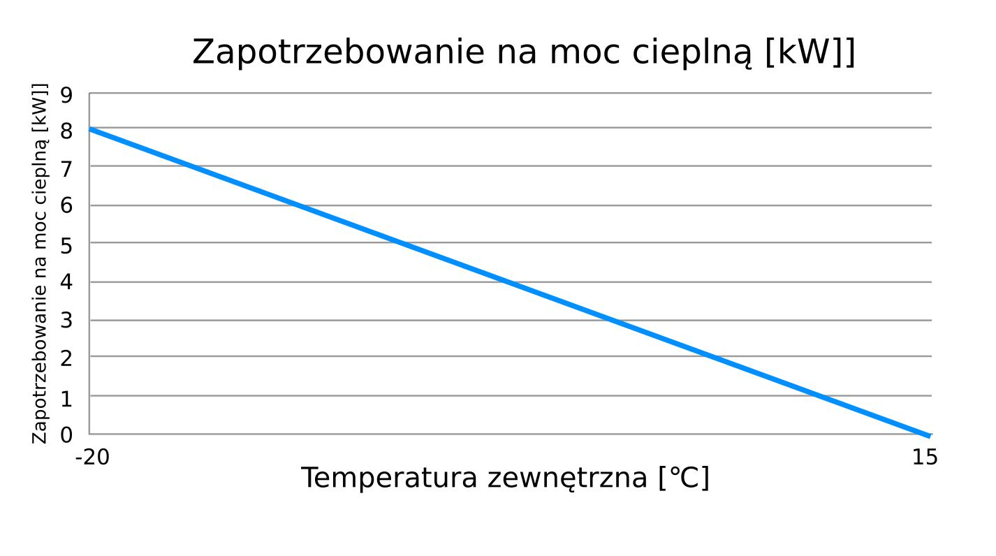 Dobór pompy ciepła  - wykres zapotrzebowania02